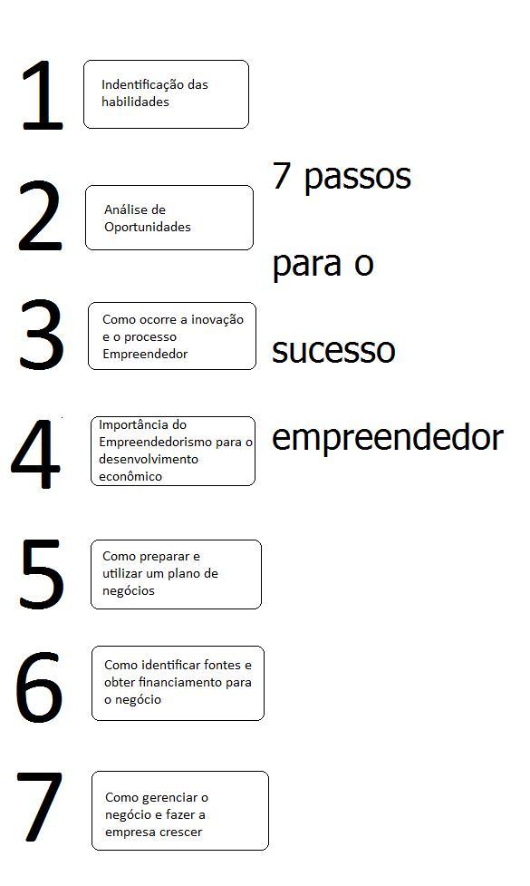 07 passos para o sucesso empreendedor