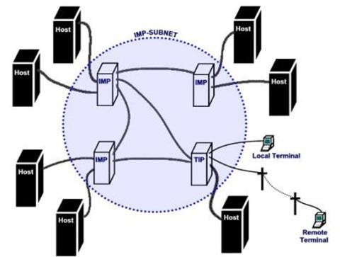 Sistemas de Comutação