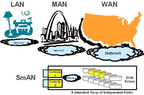 lan man wan