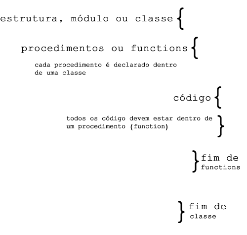 procedimentos e functions visual basic