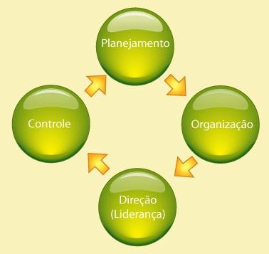 funções gerenciais projetos