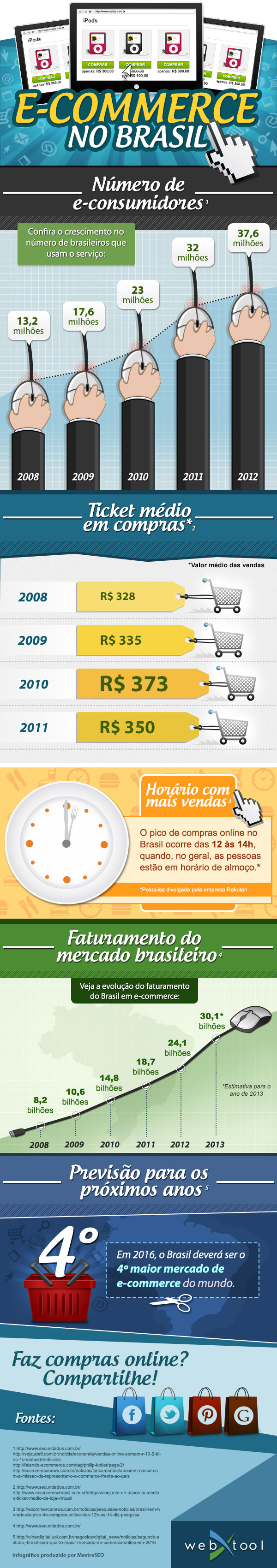 infografico-ecommerce