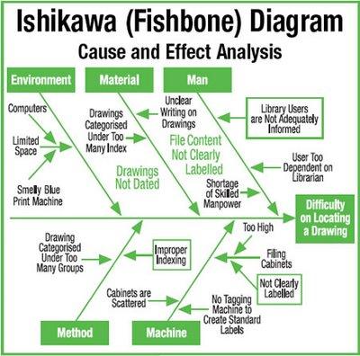 efeito de Ishikawa (espinha de peixe) 3