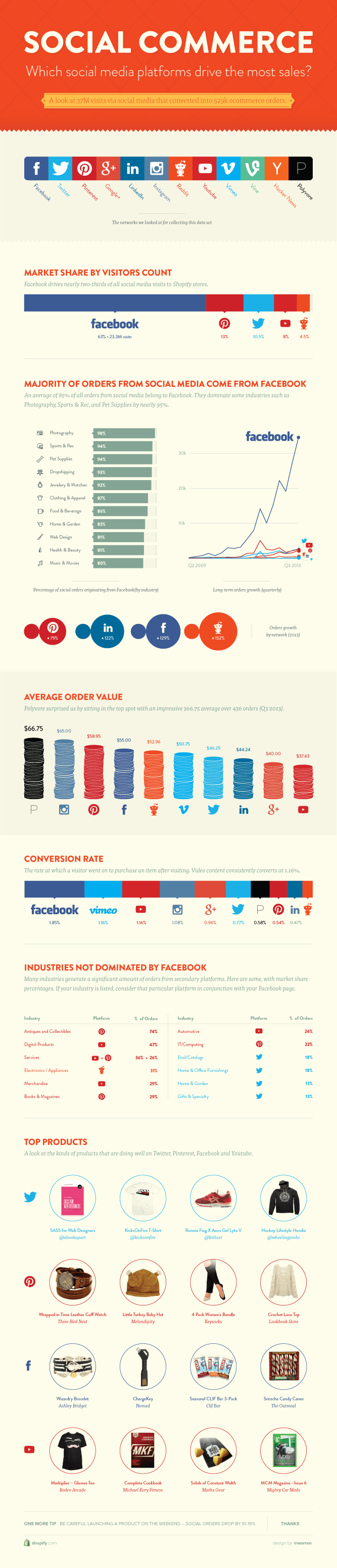 importancia das redes sociais para o ecommerce