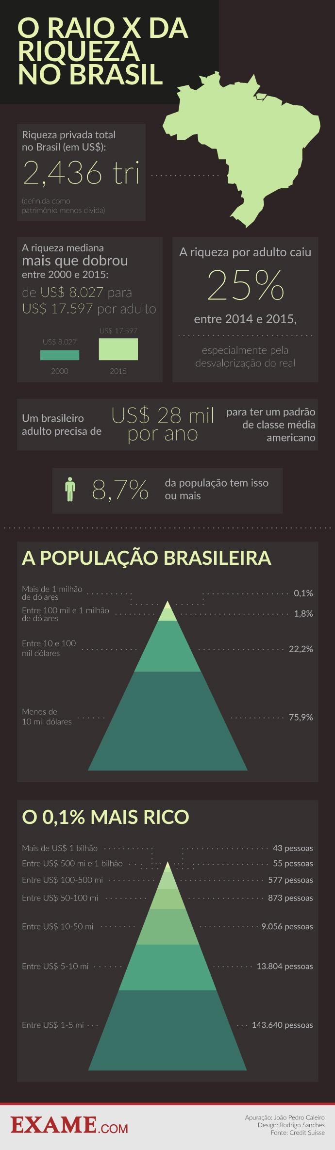 riqueza no brasil