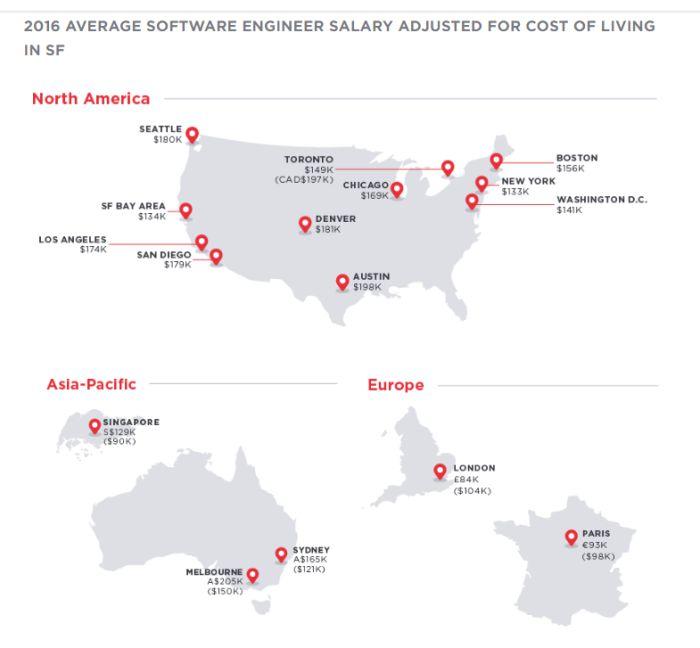 Salario Engenheiro de Software 2