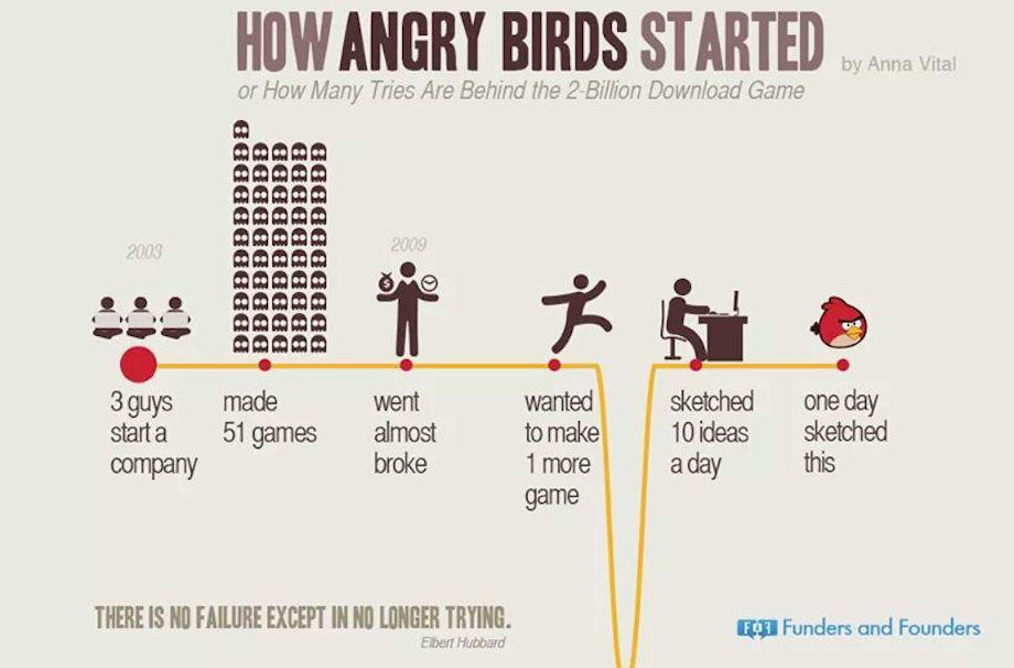 como angry birds iniciou